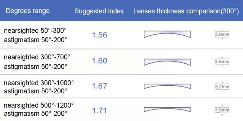 1.74 Digital Free Form Progressive UV+ Blue Blocker-Translucent-other