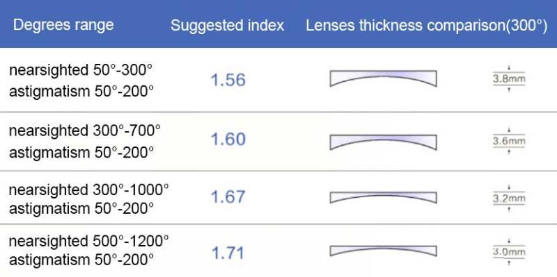 1.67 Digital Free Form Progressive (No-line multi-focal)-Translucent-other